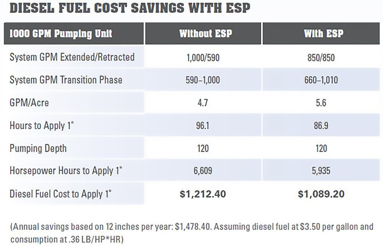 Diesel fuel cost savings with Reinke's Energy Saver Package (ESP)